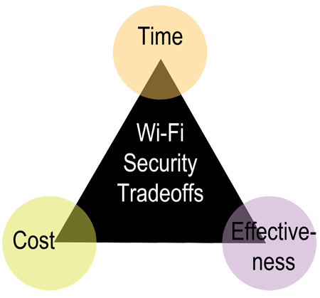 wi-fi-security-trade-offs